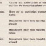 AUDIT PROCEDURES RESPONSlVE TO RISK OF MATERIAL MISSTATEMENT AT THE ASSERTION LEVEL